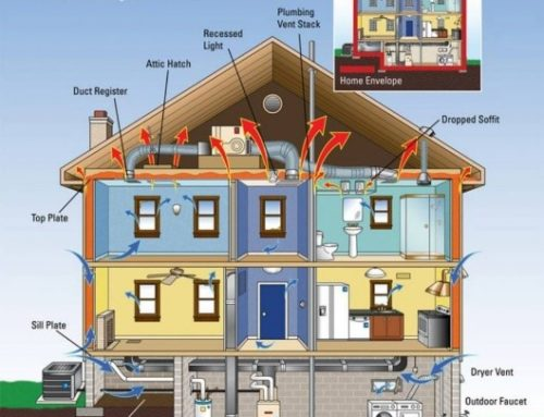What is a Home Energy Assessment?